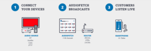 How AudioFetch Audio Streaming Over WiFi Works