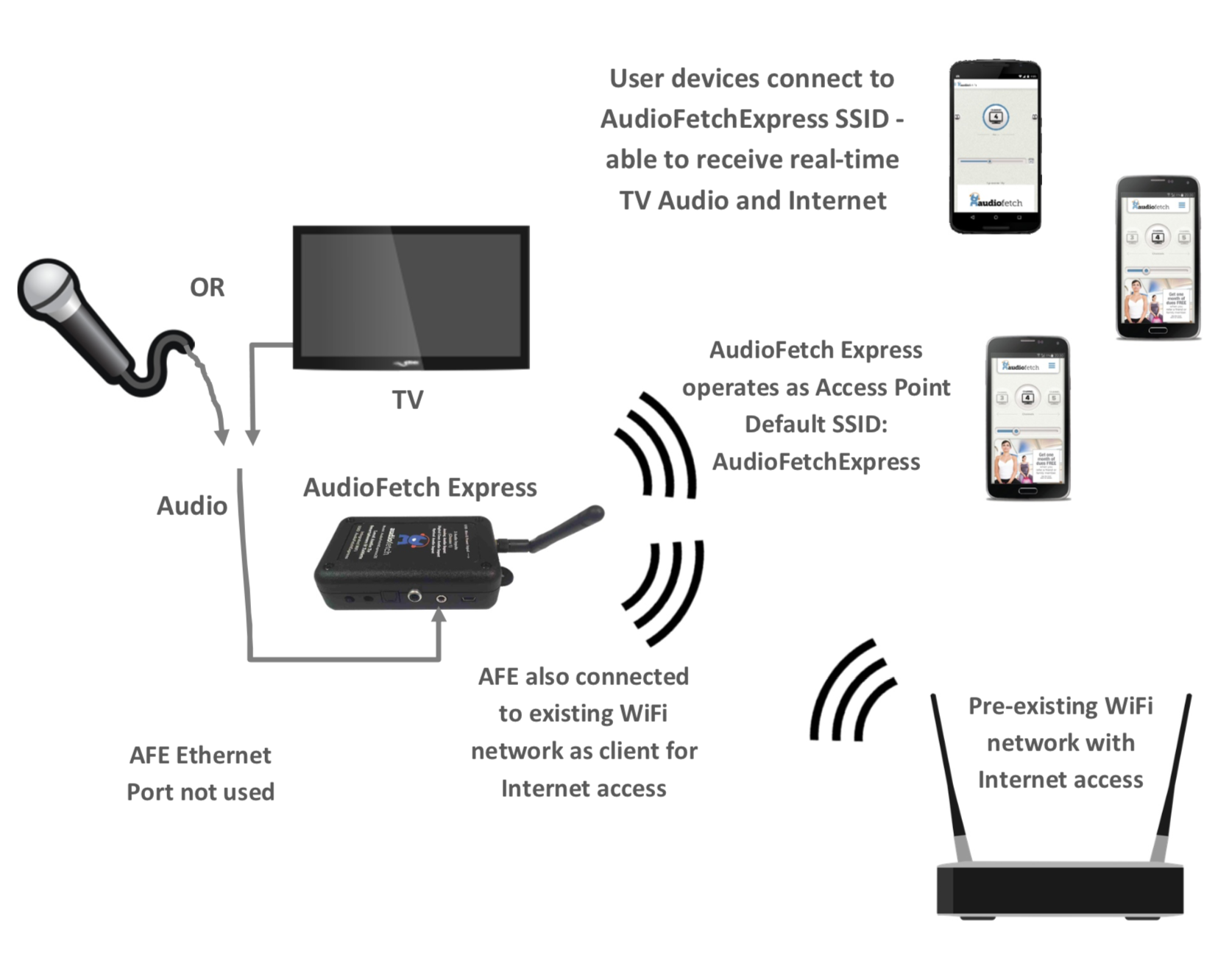 AudioFetch Express - Networking Mode - Access Point with Wireless Internet