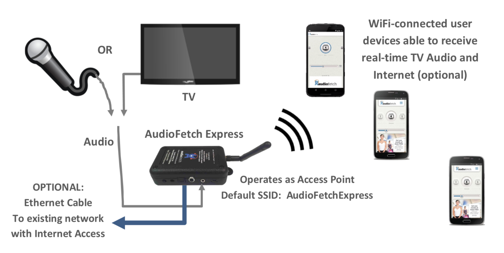 AudioFetch Express - Networking Mode - Access Point