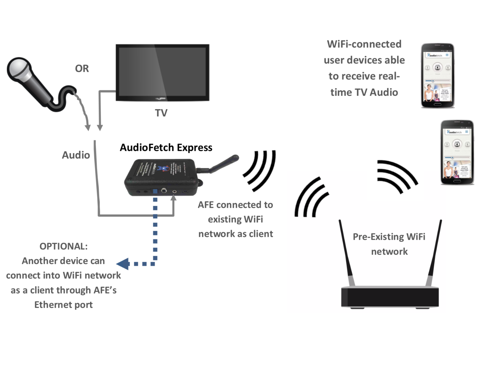 AudioFetch Express - Networking Mode - Wireless Client